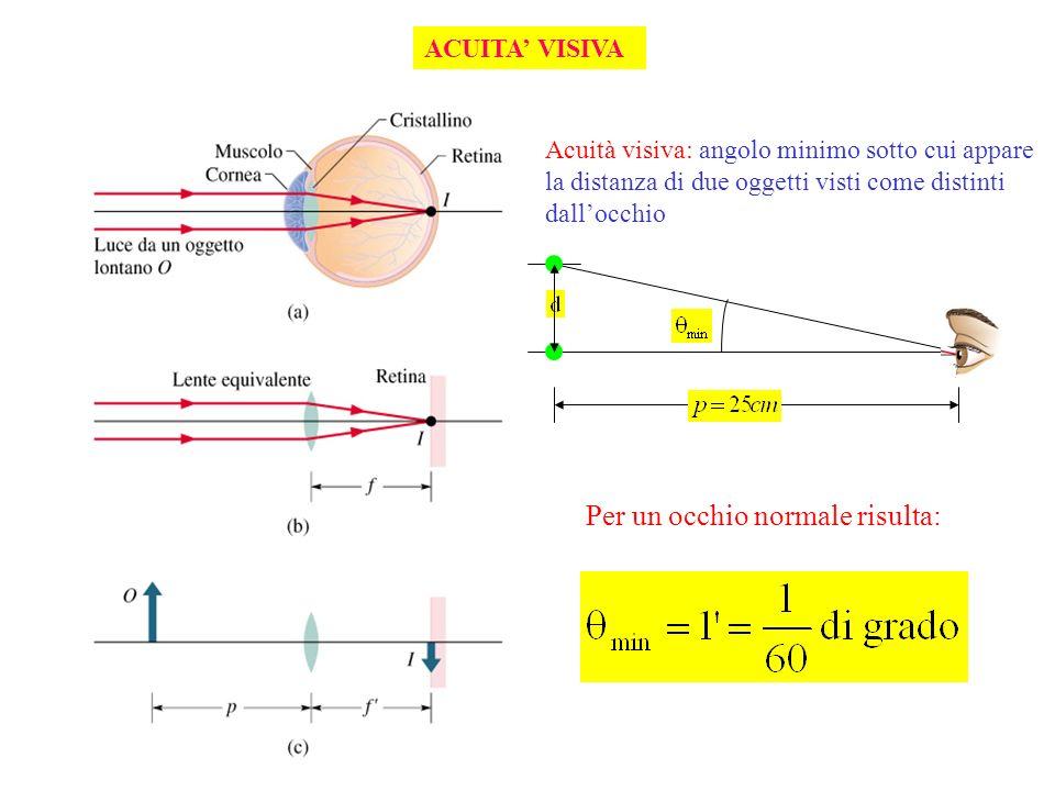 ACUITA VISIVA Acuità visiva: angolo minimo sotto cui appare la distanza di due oggetti visti come distinti dallocchio Per un occhio normale risulta: