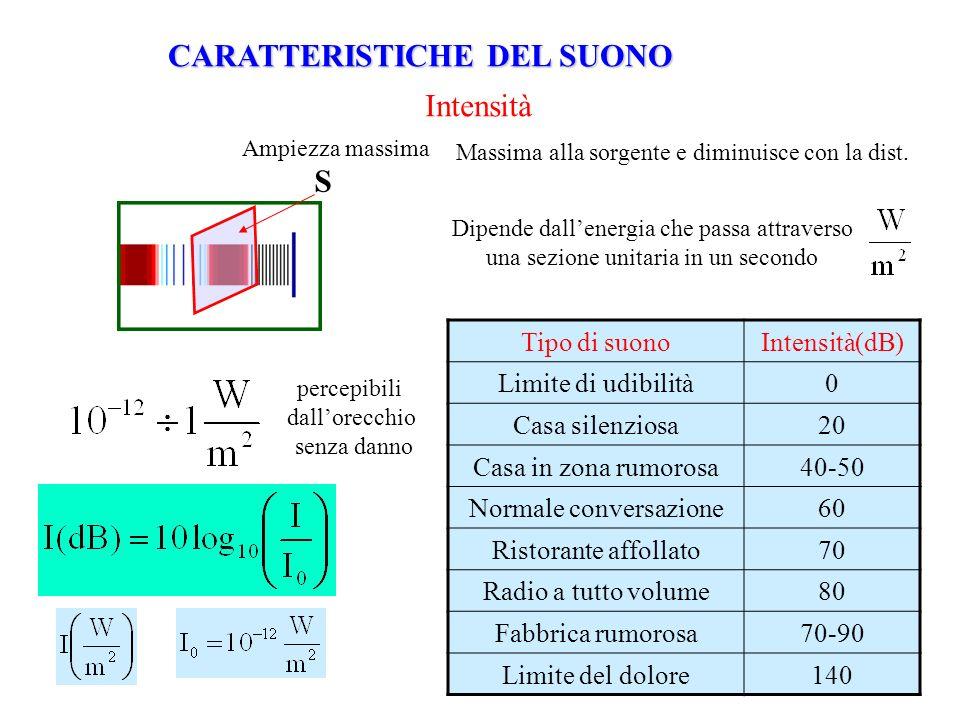 Intensità Ampiezza massima Massima alla sorgente e diminuisce con la dist. Dipende dallenergia che passa attraverso una sezione unitaria in un secondo