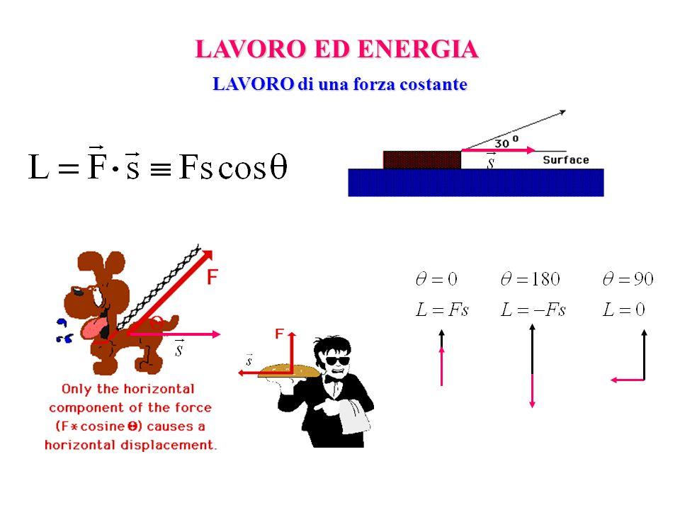 Forza nella direzione dello spostamento Spostamento nella direzione della forza LAVORO di una forza costante y x a b