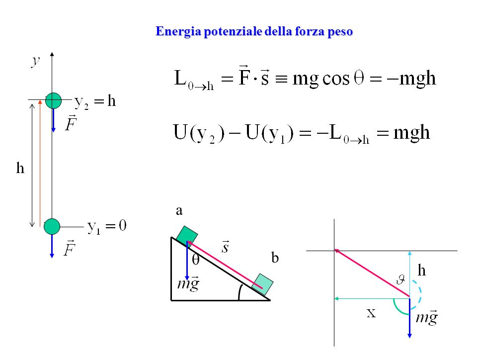 Energia potenziale della forza peso a b