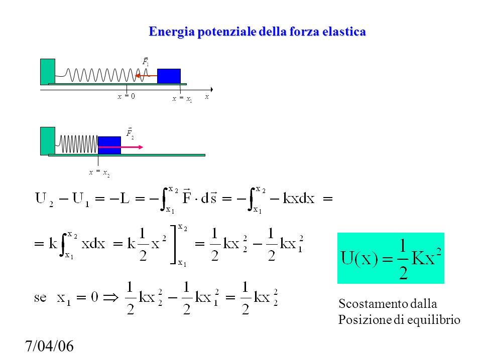 Energia potenziale della forza elastica 0 x 1 F x 1 xx 2 xx 2 F Scostamento dalla Posizione di equilibrio 7/04/06