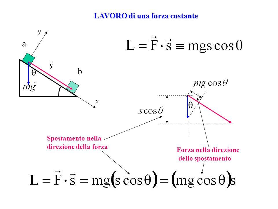 0 x 1 F x 1 xx 2 xx 2 F Equilibrio stabile Equilibrio instabile