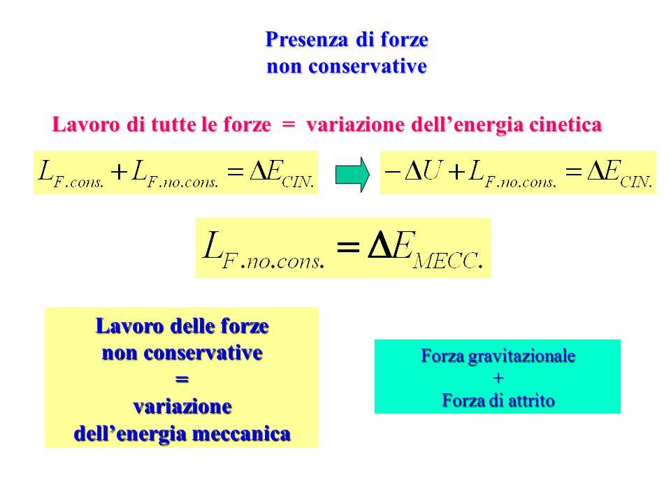 Presenza di forze non conservative Lavoro di tutte le forze = variazione dellenergia cinetica Forza gravitazionale + Forza di attrito Lavoro delle for