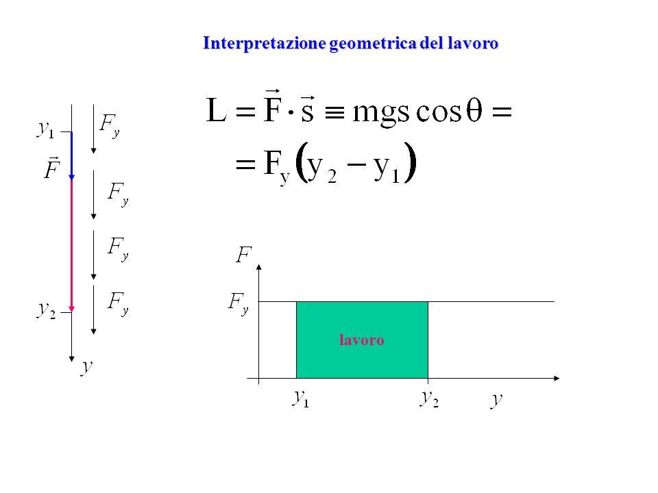 Interpretazione geometrica del lavoro lavoro