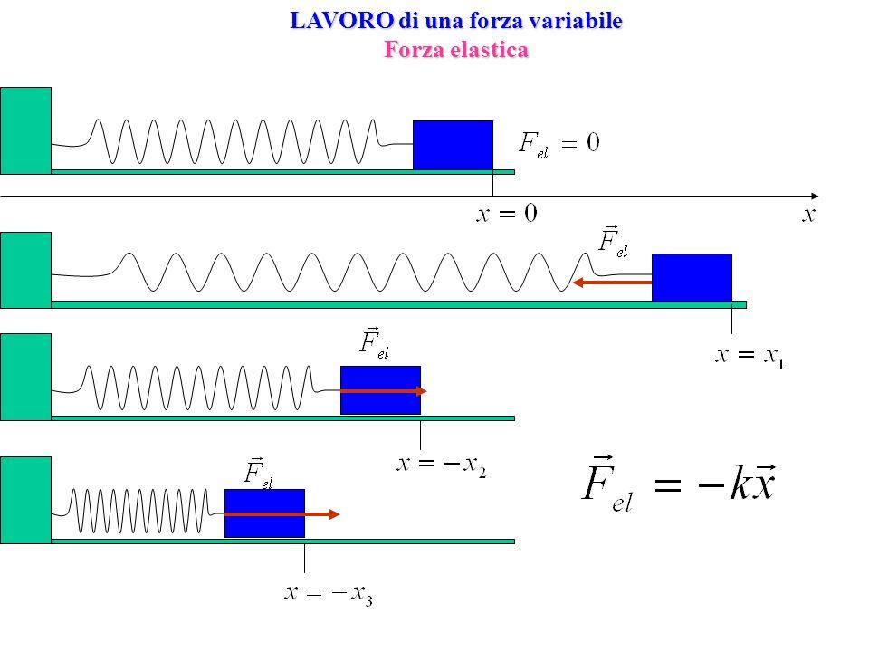 Conservazione Energia meccanica Definizione di Energia potenziale Per forze conservative Teorema del lavoro e dellenergia cinetica Definizione di Energia meccanica In un sistema isolato di oggetti che interagiscono solo mediante forze conservative lenergia meccanica rimane costante