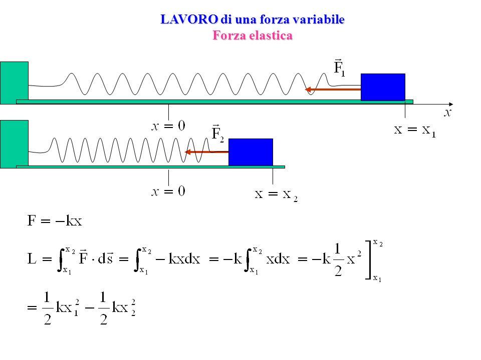 LAVORO di una forza variabile Forza elastica