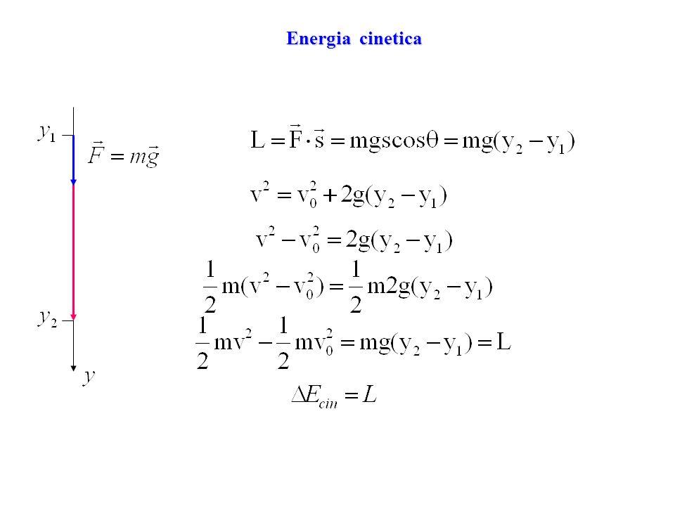 Presenza di forze non conservative Lavoro di tutte le forze = variazione dellenergia cinetica Forza gravitazionale + Forza di attrito Lavoro delle forze non conservative =variazione dellenergia meccanica