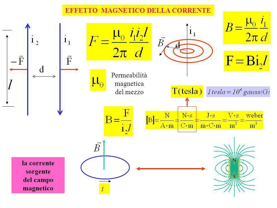 EFFETTO MAGNETICO DELLA CORRENTE Permeabilità magnetica del mezzo la corrente sorgente del campo magnetico