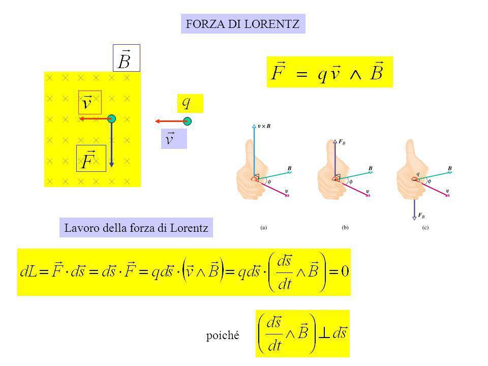 FORZA DI LORENTZ Lavoro della forza di Lorentz poiché