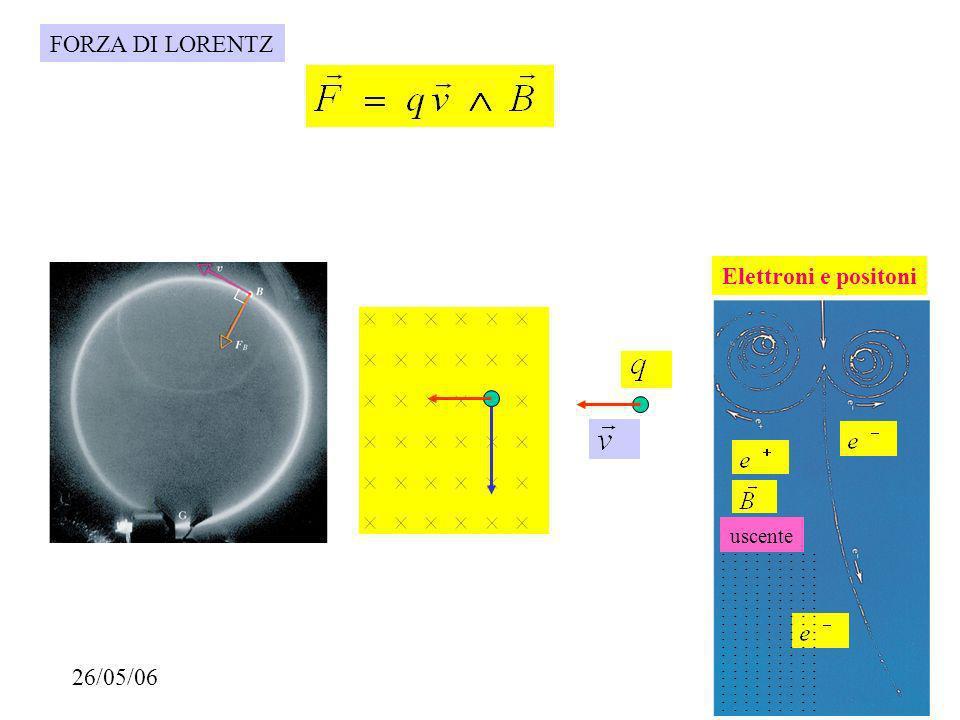 CAMPO MAGNETICO DI UN SOLENOIDE d Al centro della spira solenoide Al centro del solenoide Numero di spire Per unità di lunghezza