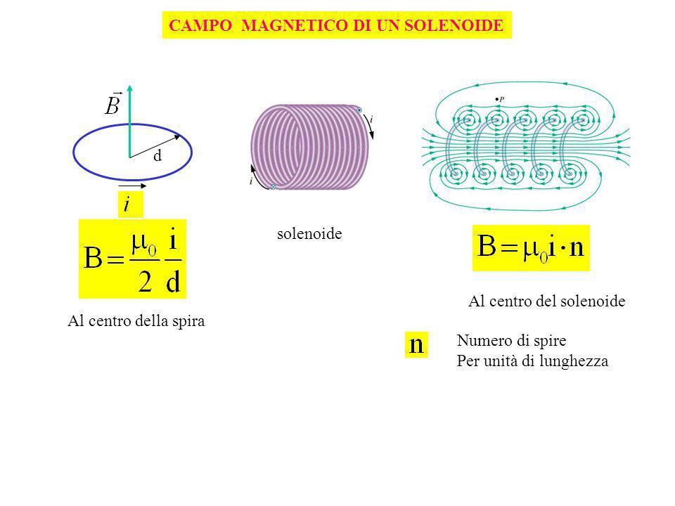 INDUZIONE MAGNETICA C:/STUDENTI/weblab/corr-ind/indcur_ita.htm