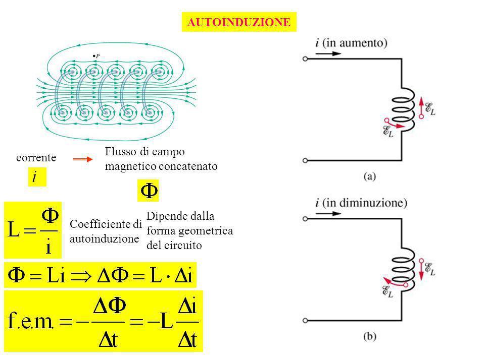 AUTOINDUZIONE corrente Flusso di campo magnetico concatenato Coefficiente di autoinduzione Dipende dalla forma geometrica del circuito