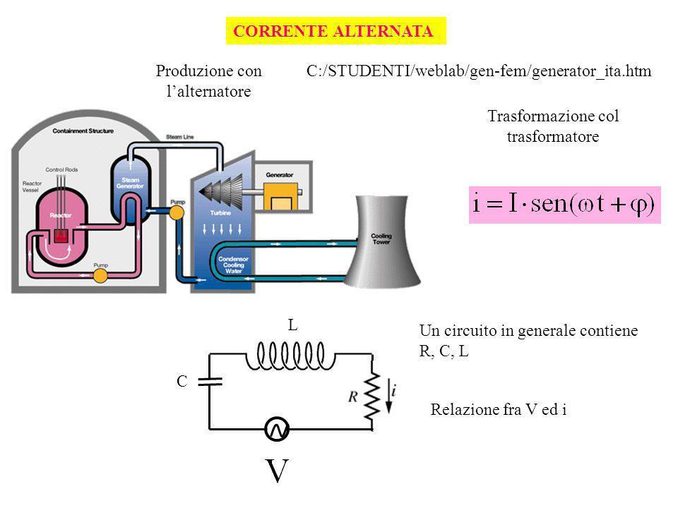 CORRENTE ALTERNATA Produzione con lalternatore Trasformazione col trasformatore L C Relazione fra V ed i C:/STUDENTI/weblab/gen-fem/generator_ita.htm