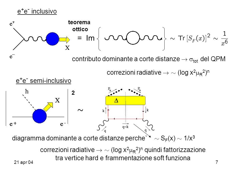21 apr 048 DIS inclusivo diagramma dominante a corte distanze perche` » S F (x) » 1/x 3 correzioni radiative .