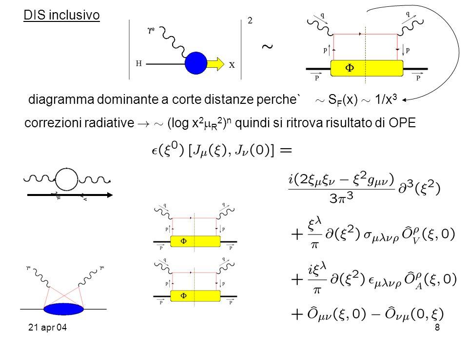 21 apr 0419 Algebra di Dirac sul light-cone rappresentazione usuale delle matrici di Dirac cosi` (anti-)particelle hanno solo componenti upper (lower) nello spinore di Dirac nuova rappresentazione per teoria di campo light-cone definizioni : proiettori ok
