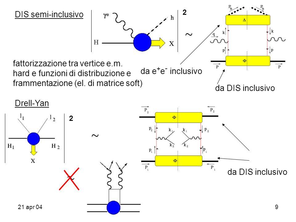 21 apr 049 DIS semi-inclusivo » da DIS inclusivo da e + e - inclusivo fattorizzazione tra vertice e.m.