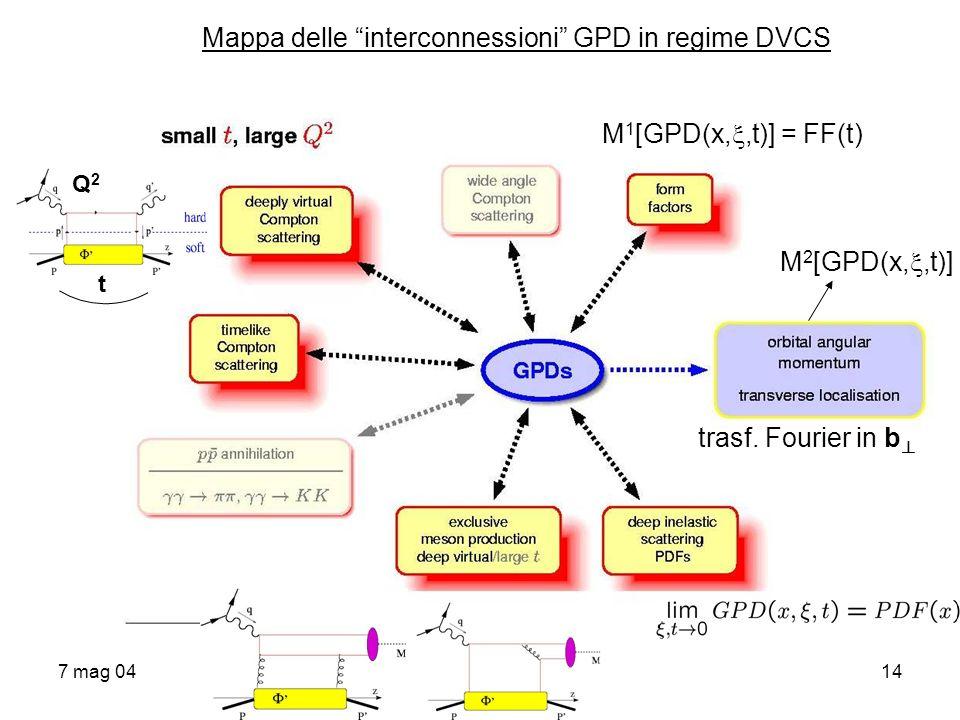 7 mag 0414 Mappa delle interconnessioni GPD in regime DVCS Q2Q2 t M 1 [GPD(x,,t)] = FF(t) M 2 [GPD(x,,t)] trasf. Fourier in b ?