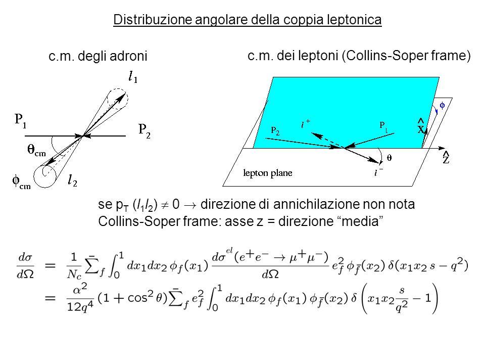 Distribuzione angolare della coppia leptonica c.m. degli adroni c.m. dei leptoni (Collins-Soper frame) se p T (l 1 l 2 ) 0 ! direzione di annichilazio