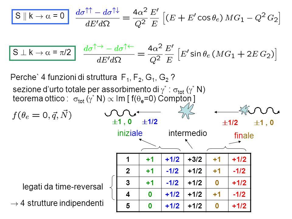 S k k ! = 0 S ? k ! = /2 Perche` 4 funzioni di struttura F 1, F 2, G 1, G 2 ? sezione durto totale per assorbimento di * : tot ( * N) teorema ottico :