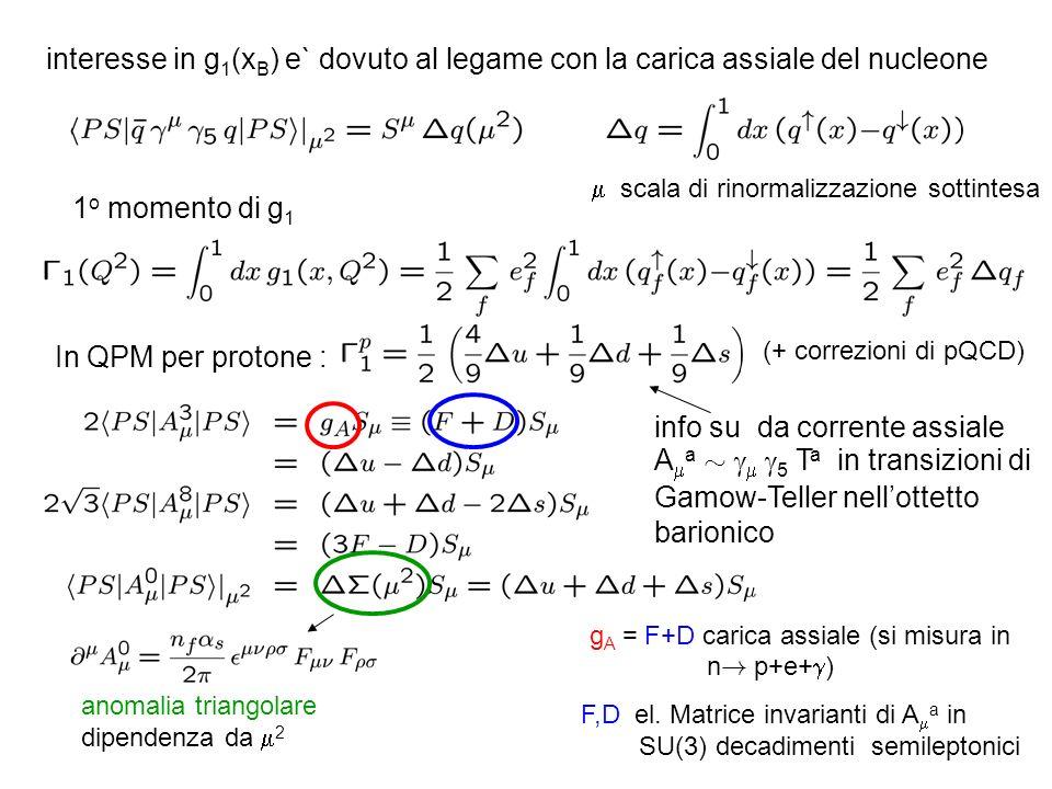 interesse in g 1 (x B ) e` dovuto al legame con la carica assiale del nucleone scala di rinormalizzazione sottintesa 1 o momento di g 1 In QPM per protone : (+ correzioni di pQCD) info su da corrente assiale A a » 5 T a in transizioni di Gamow-Teller nellottetto barionico g A = F+D carica assiale (si misura in n .