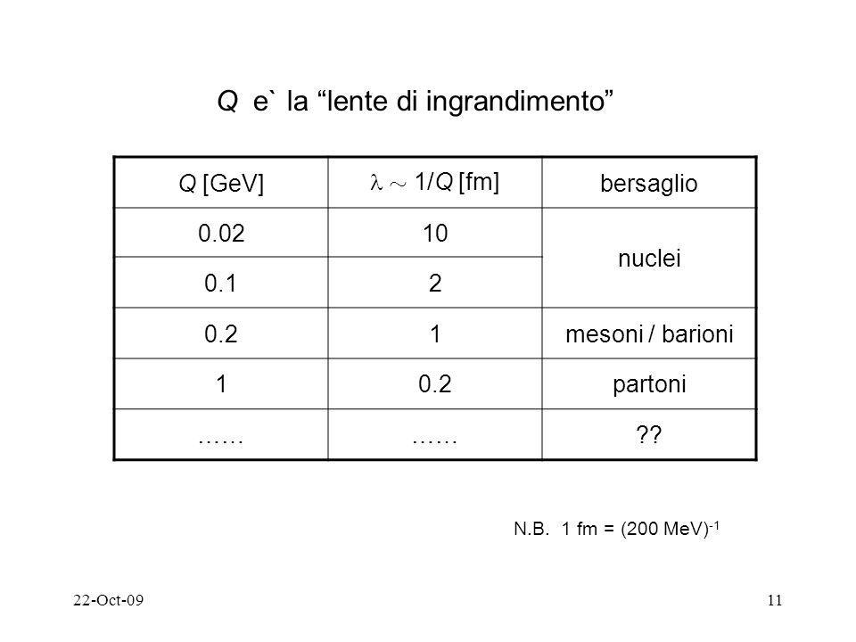 22-Oct-0911 Q e` la lente di ingrandimento Q [GeV] » 1/Q [fm] bersaglio 0.0210 nuclei 0.12 0.21mesoni / barioni 10.2partoni …… ?.