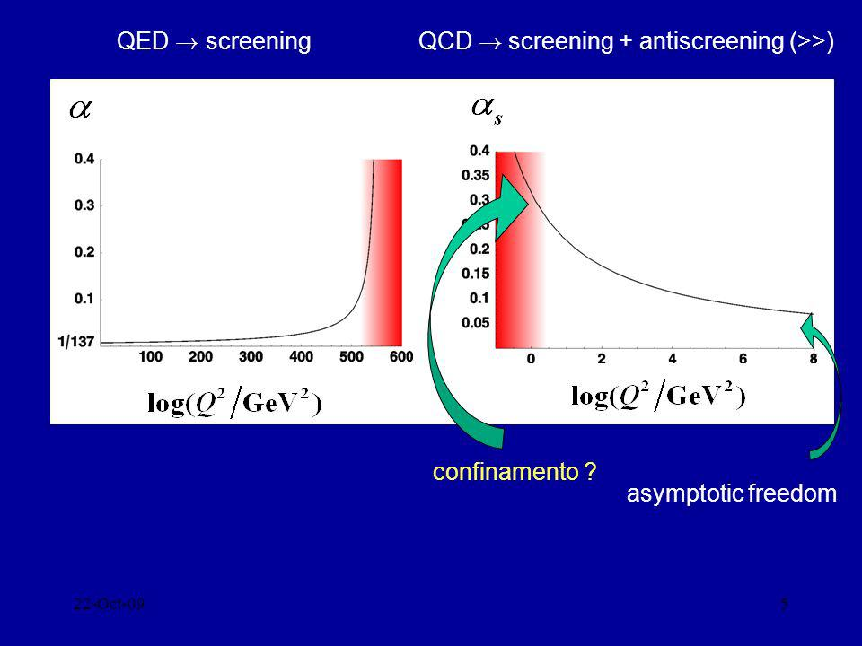 22-Oct-095 QED ! screeningQCD ! screening + antiscreening (>>) asymptotic freedom confinamento ?