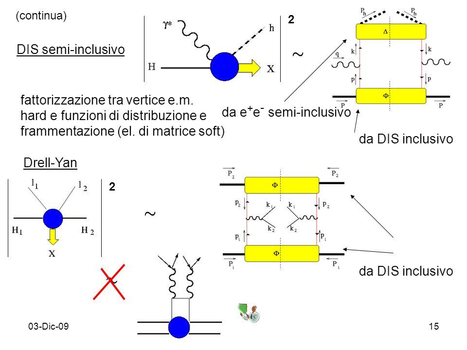03-Dic-0915 DIS semi-inclusivo » da DIS inclusivo da e + e - semi-inclusivo fattorizzazione tra vertice e.m. hard e funzioni di distribuzione e framme