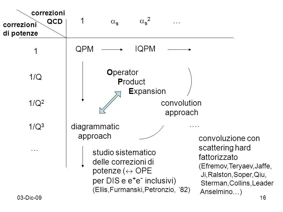 03-Dic-0916 correzioni QCD correzioni di potenze 1 1/Q 1/Q 2 1/Q 3 … 1 s s 2 … QPM IQPM Operator Product Expansion diagrammatic approach …. convolutio