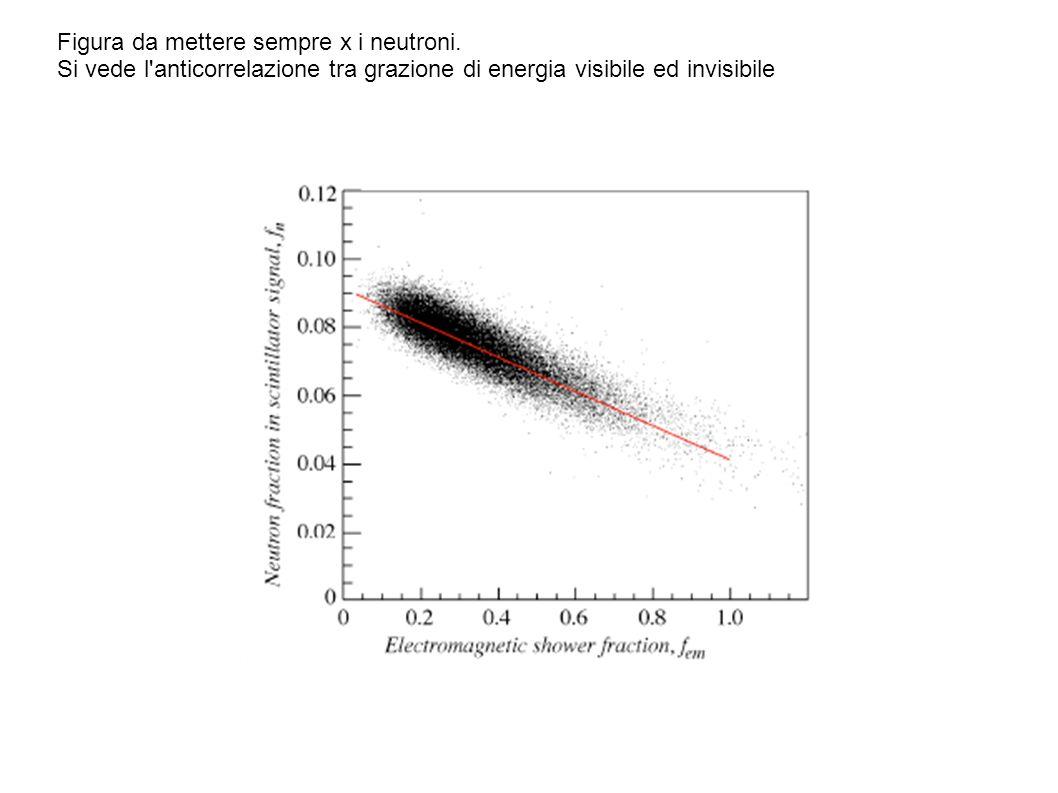 Qui c è il confronto tra potere di separazione usato con DREAM e con la matrice di PbWO4 usando l anisotropia del segnale in fuunzione dell angolo