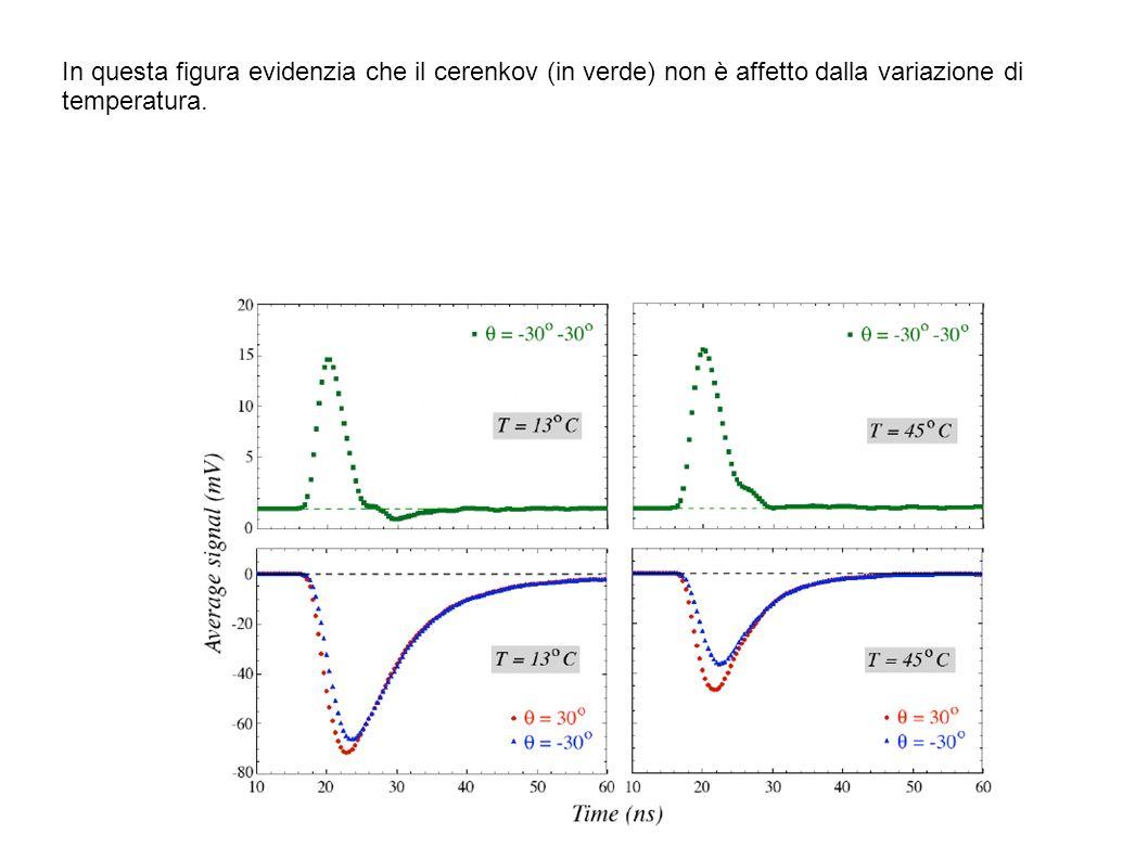 In questa figura evidenzia che il cerenkov (in verde) non è affetto dalla variazione di temperatura.