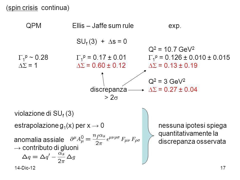 14-Dic-1217 (spin crisis continua) QPM Ellis – Jaffe sum rule exp. 1 p ~ 0.28 = 1 SU f (3) + s = 0 1 p = 0.17 ± 0.01 = 0.60 ± 0.12 Q 2 = 10.7 GeV 2 1