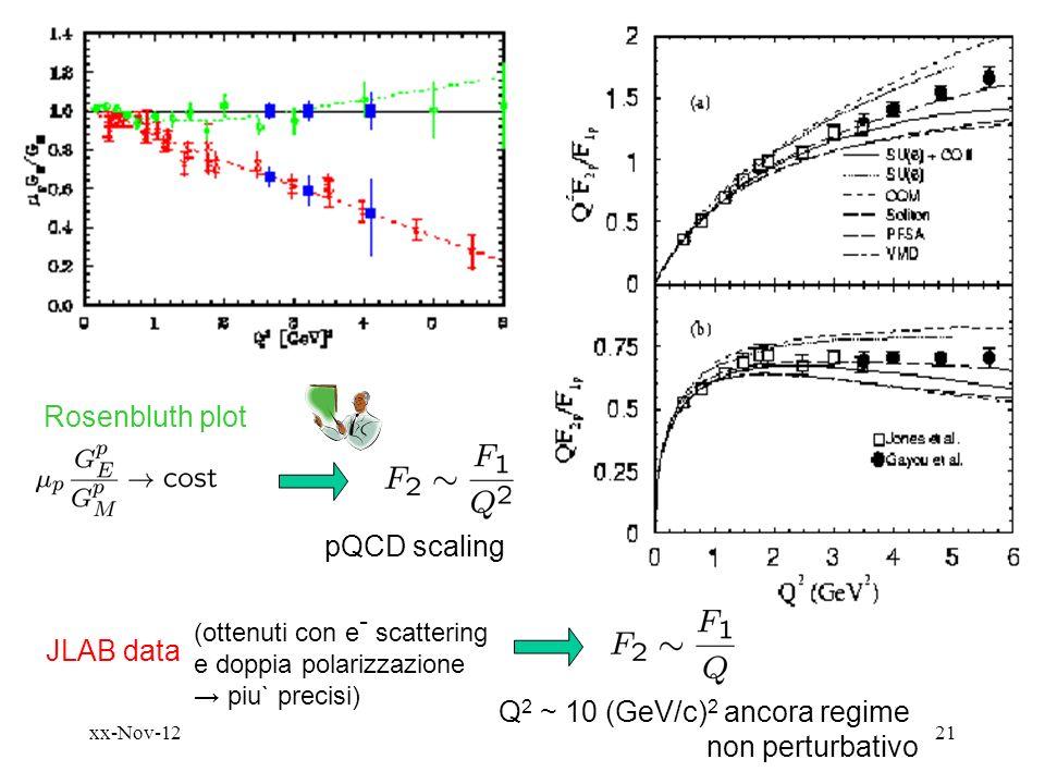 xx-Nov-1221 Rosenbluth plot pQCD scaling JLAB data (ottenuti con e - scattering e doppia polarizzazione piu` precisi) Q 2 ~ 10 (GeV/c) 2 ancora regime non perturbativo