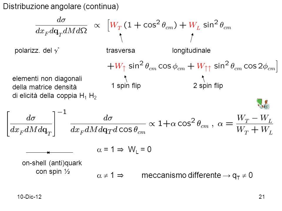 10-Dic-1221 Distribuzione angolare (continua) polarizz.