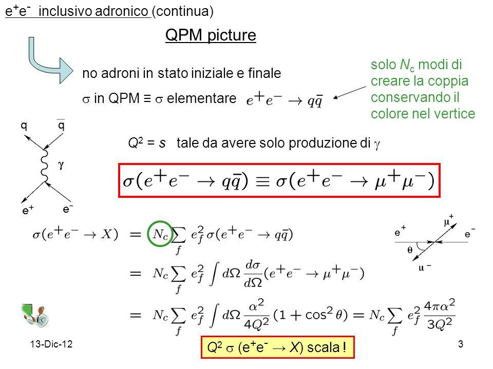13-Dic-123 e + e - inclusivo adronico (continua) QPM picture no adroni in stato iniziale e finale in QPM elementare Q 2 = s tale da avere solo produzione di Q 2 (e + e - X) scala .