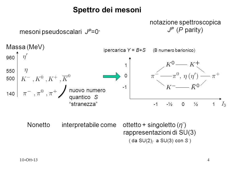 10-Ott-134 notazione spettroscopica J P (P parity) Nonetto interpretabile come ottetto + singoletto (η) rappresentazioni di SU(3) ( da SU(2) I a SU(3) con S ) I3I3 ipercarica Y = B+S (B numero barionico) Spettro dei mesoni mesoni pseudoscalari J P =0 - Massa (MeV) 140 500 550 960 nuovo numero quantico S stranezza 1 0 -½½01