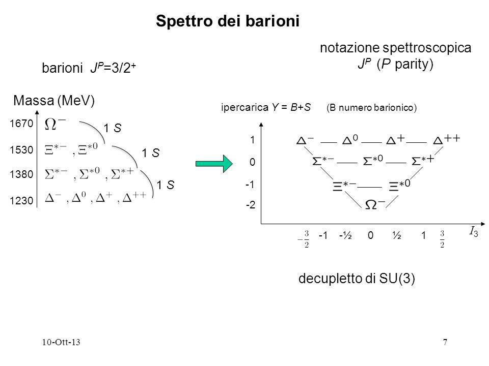 10-Ott-137 notazione spettroscopica J P (P parity) decupletto di SU(3) ipercarica Y = B+S (B numero barionico) Spettro dei barioni barioni J P =3/2 + Massa (MeV) 1230 1380 1530 1670 1 S 1 0 1 S I3I3 -½½01 -2