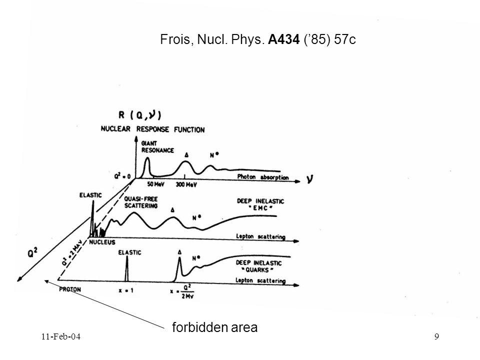 11-Feb-0430 Bibliografia e un po di storia predizione teorica dello scaling Bjorken, Proc.