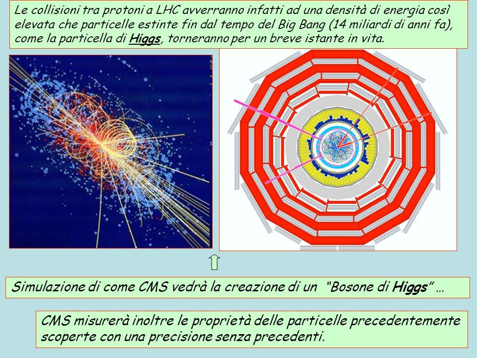 CMS misurerà inoltre le proprietà delle particelle precedentemente scoperte con una precisione senza precedenti. Le collisioni tra protoni a LHC avver