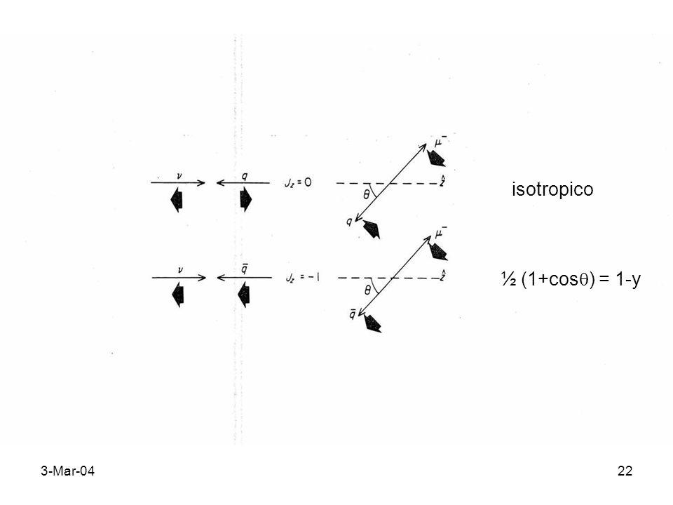 3-Mar-0422 isotropico ½ (1+cos ) = 1-y