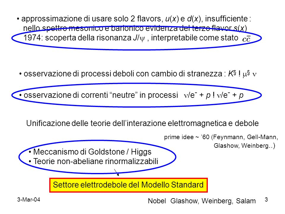 3-Mar-044 Genesi del Modello Standard elettrodebole prime ipotesi (Feynmann Gell-Mann, 58 ; Glashow, 61) : interazioni deboli cariche (W § ) legate a interazione e.m.