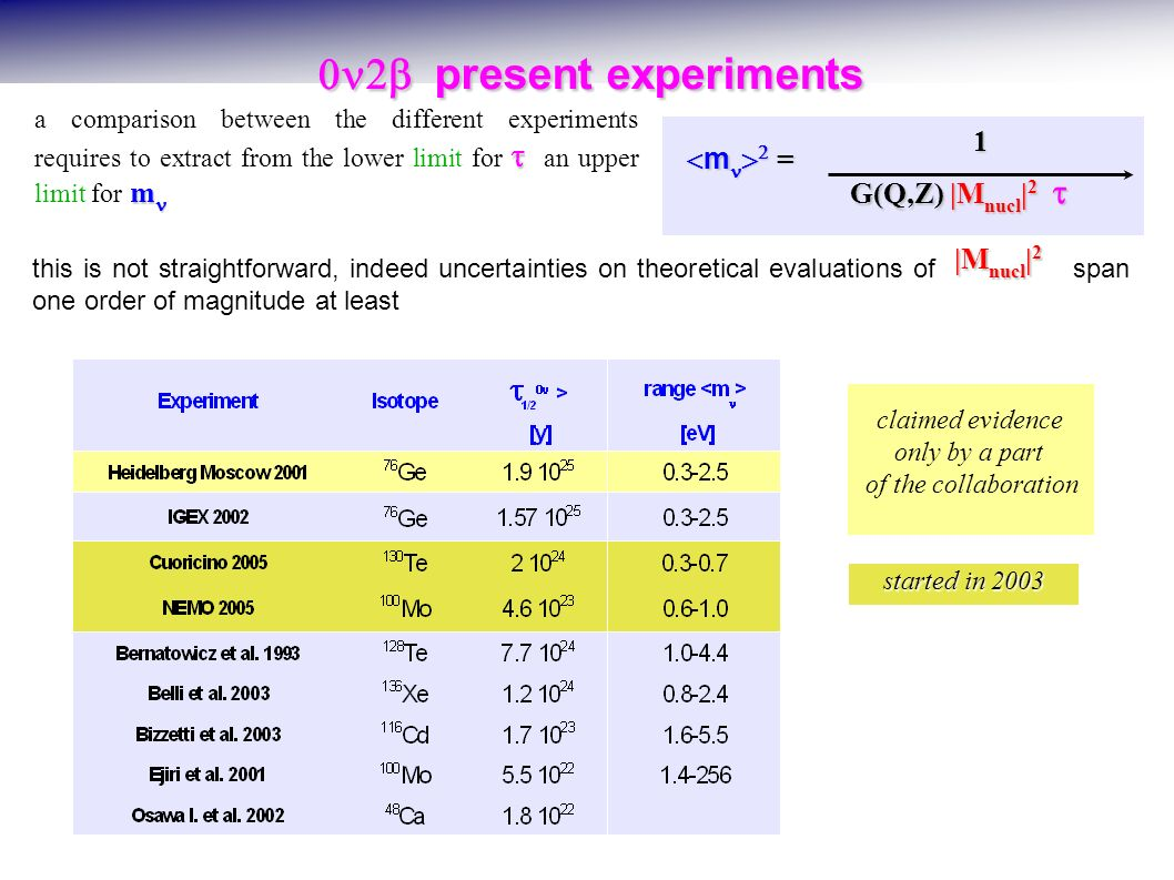 present experiments present experiments this is not straightforward, indeed uncertainties on theoretical evaluations of span one order of magnitude at least claimed evidence only by a part of the collaboration started in 2003 G(Q,Z) |M nucl | 2 G(Q,Z) |M nucl | 2 1 m = m = |M nucl | 2 m a comparison between the different experiments requires to extract from the lower limit for an upper limit for m * using nuclear calculations of Staudt et al.