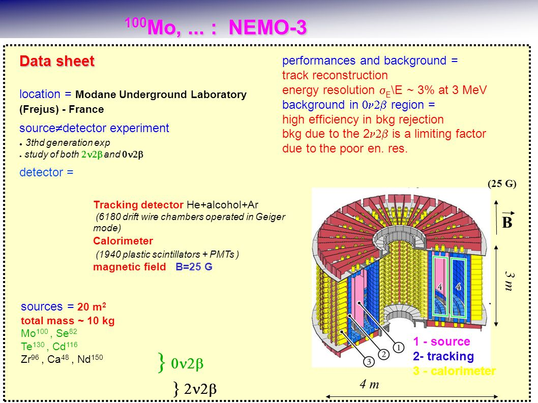 100 Mo,... : NEMO-3 100 Mo,... : NEMO-3 performances and background = track reconstruction energy resolution E \E ~ 3% at 3 MeV background in region =