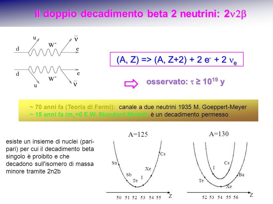 Il doppio decadimento beta 2 neutrini: 2 Il doppio decadimento beta 2 neutrini: 2 (A, Z) => (A, Z+2) + 2 e - + 2 e 50 51 52 53 54 55 Z A=125 A=130 52 53 54 55 56 Z Sn Cs Sb Te I Xe Ba I Xe Te ~ 70 anni fa (Teoria di Fermi): canale a due neutrini 1935 M.
