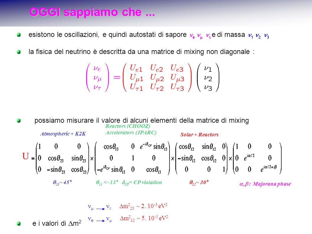 esistono le oscillazioni, e quindi autostati di sapore e e di massa 1 la fisica del neutrino è descritta da una matrice di mixing non diagonale : possiamo misurare il valore di alcuni elementi della matrice di mixing e i valori di m 2 Atmospheric + K2K Reactors (CHOOZ) Accelerators (JPARC) Solar + Reactors 23 ~ 45° 13 <~13° CP = CP violation 12 ~ 30° U : Majorana phase m 2 23 ~ 2.