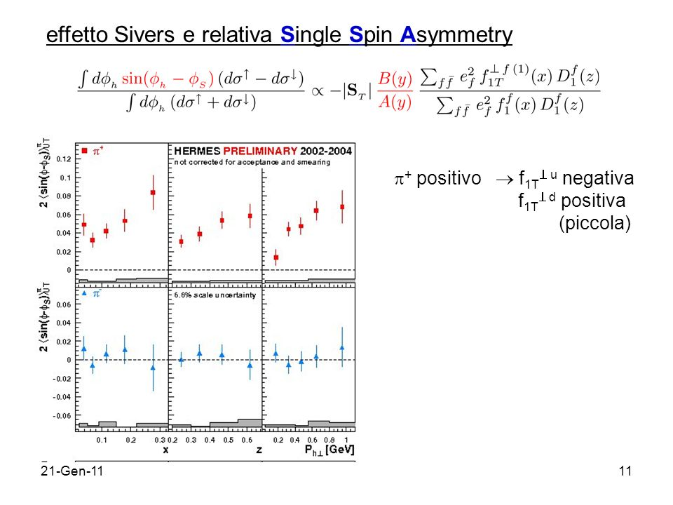 21-Gen-1111 effetto Sivers e relativa Single Spin Asymmetry + positivo f 1T u negativa f 1T d positiva (piccola)
