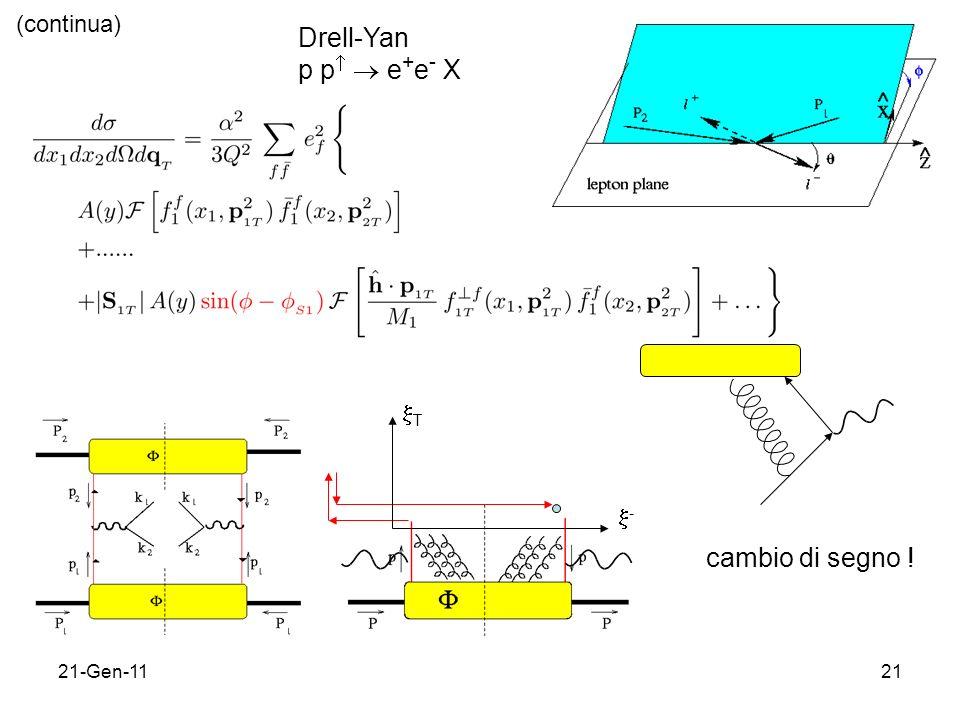 21-Gen-1121 Drell-Yan p p e + e - X cambio di segno ! (continua) T -