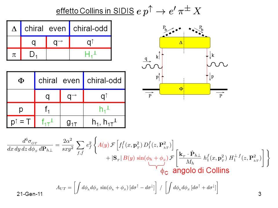 21-Gen-113 effetto Collins in SIDIS chiralevenchiral-odd qq q pf1f1 h 1 p = Tf 1T g 1T h 1, h 1T chiralevenchiral-odd qq q D1D1 H 1 C angolo di Collins