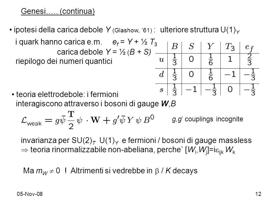 05-Nov-0812 Genesi….. (continua) ipotesi della carica debole Y (Glashow, 61) : ulteriore struttura U(1) Y i quark hanno carica e.m. e f = Y + ½ T 3 ca