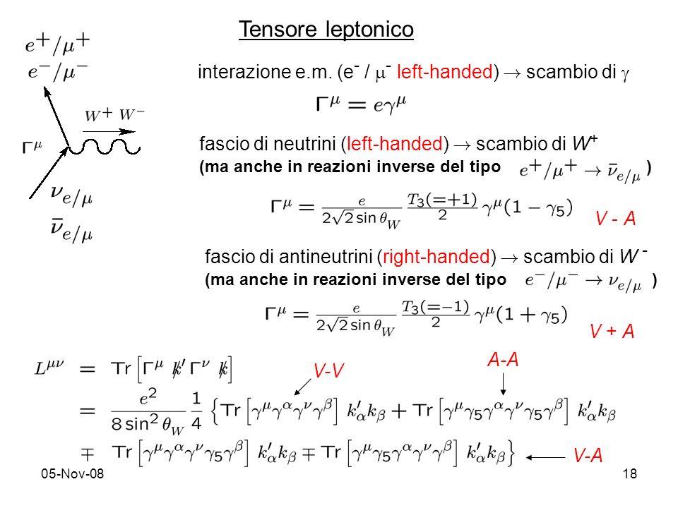05-Nov-0818 Tensore leptonico fascio di neutrini (left-handed) ! scambio di W + (ma anche in reazioni inverse del tipo ) V - A fascio di antineutrini