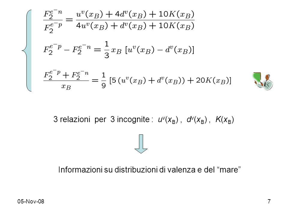 05-Nov-087 3 relazioni per 3 incognite : u v (x B ), d v (x B ), K(x B ) Informazioni su distribuzioni di valenza e del mare